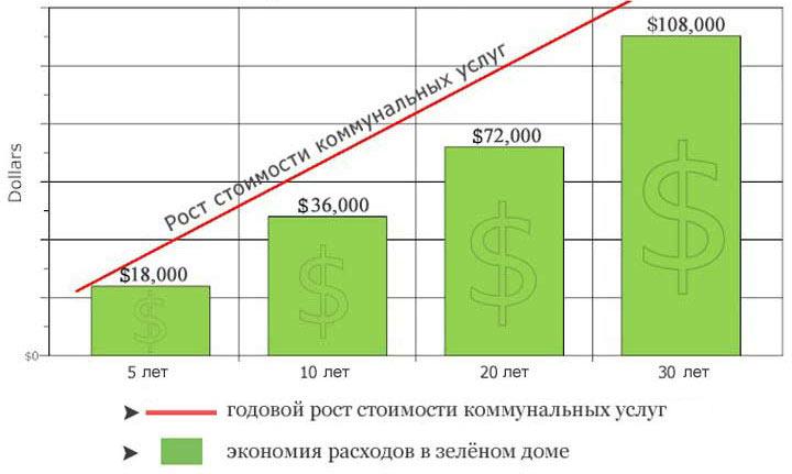 green-home-savings