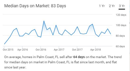Palm-Coast-FL-Housing-Market-Market-Trends-realtor-com