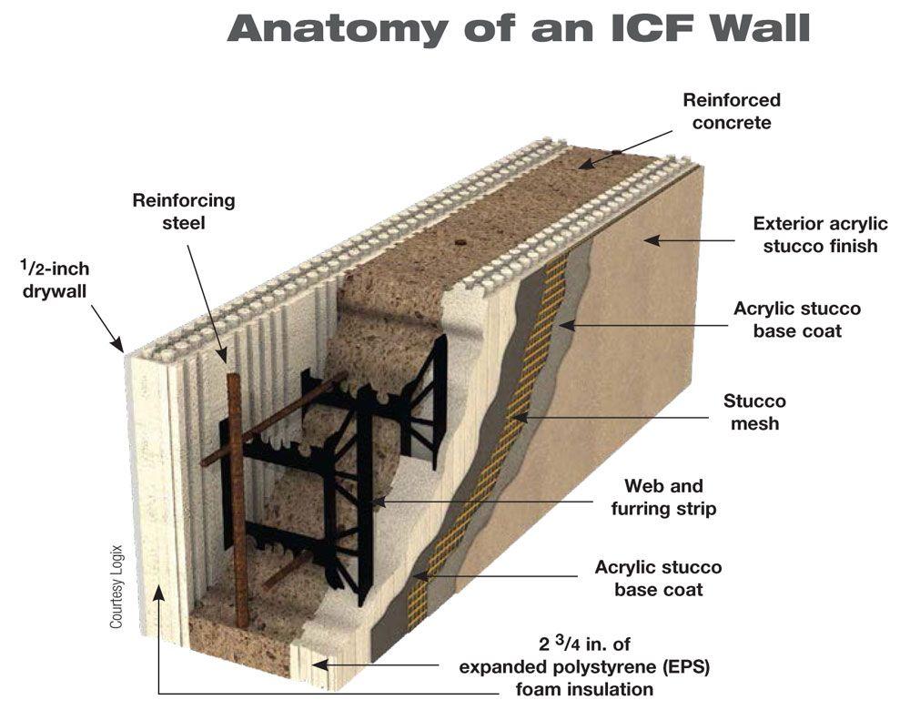 anatomy--of-icf-walls
